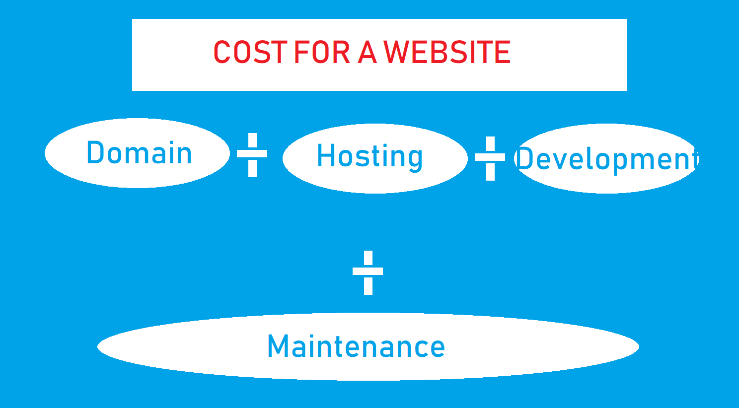 You are currently viewing Costs involved for setting up and managing a Website